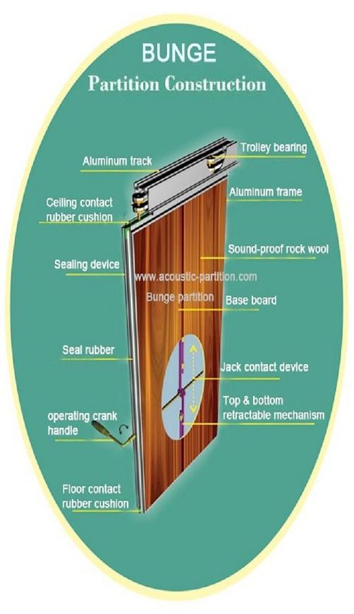Hot sliding partition walls installing Bunge Brand